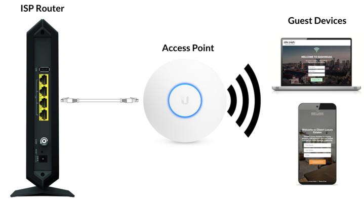 StayFi Mesh WiFi Set-Up